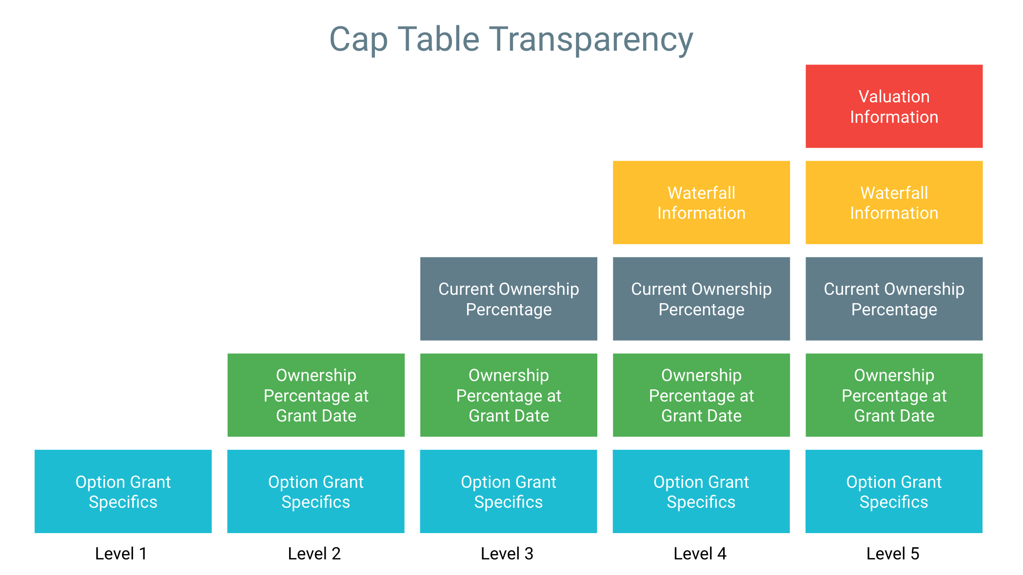 Levels Of Transparency