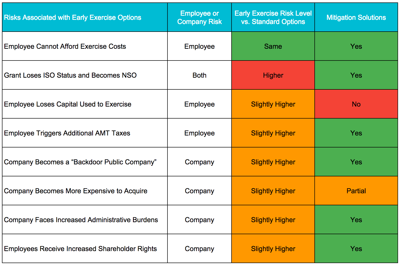 How to structure employee stock options