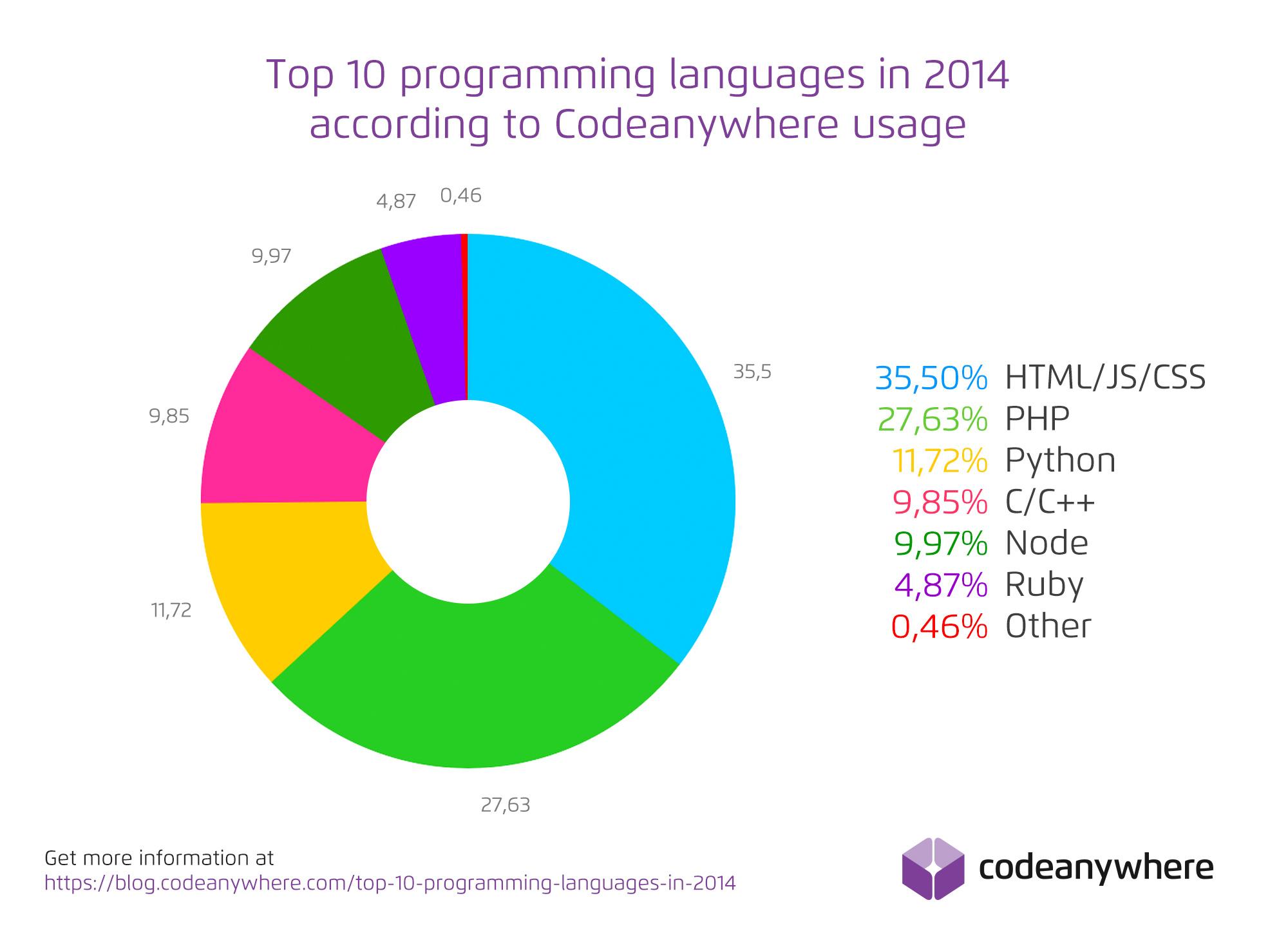 Top ten reasons for learning java programming language - Alt