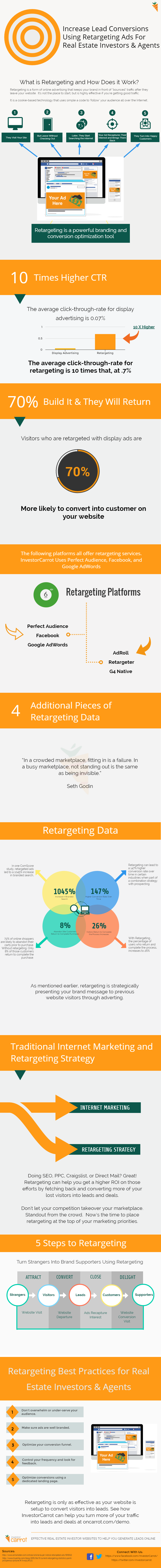 Facebook Retargeting Infographic for Real Estate Investors