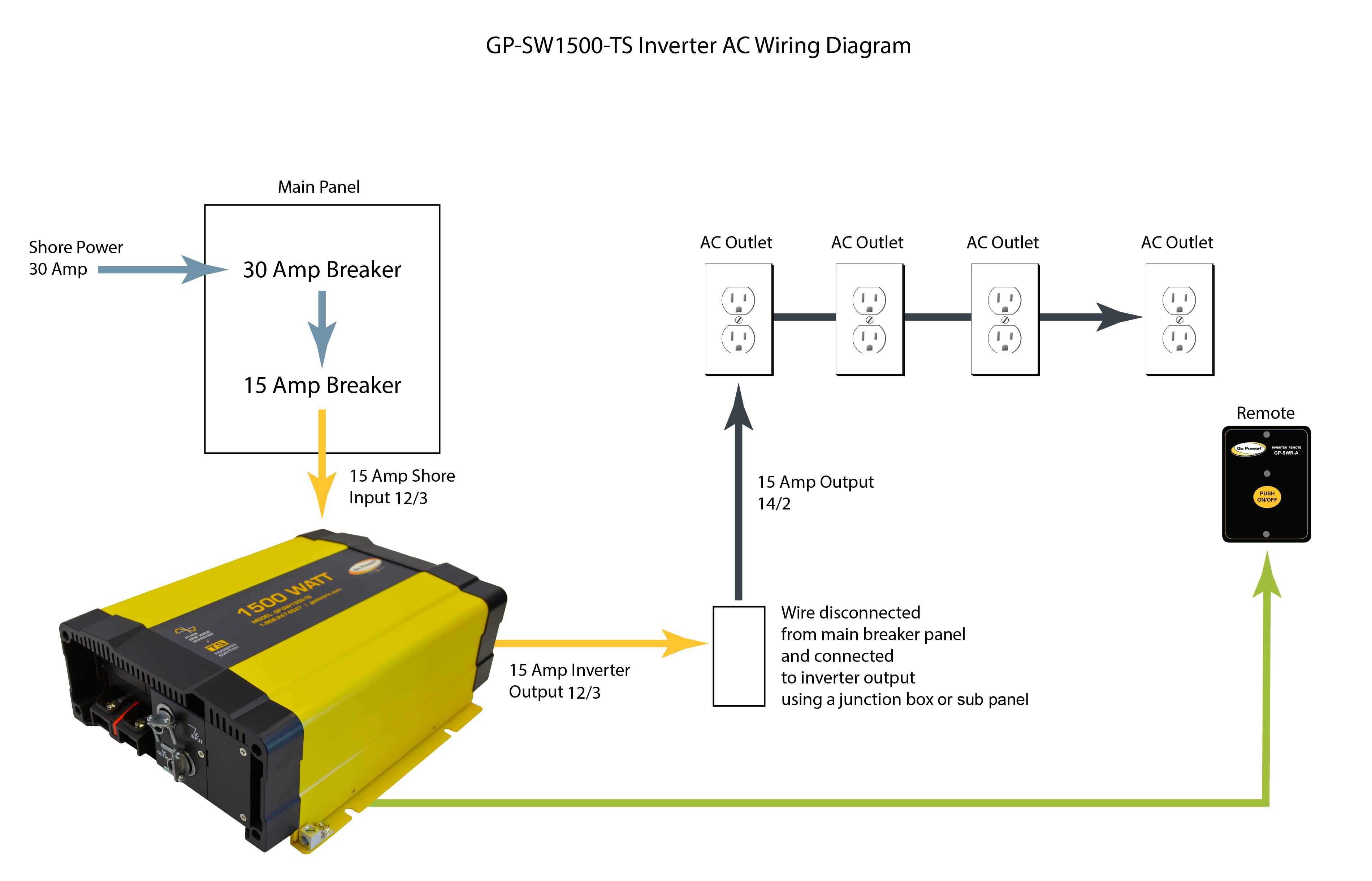 1500-watt Pure Sine Inverter & Transfer Switch   Go PowerGo Power!