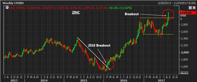 Base Metals Are Breaking Out, by @editor