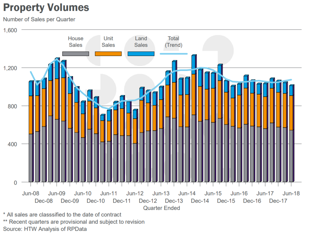 property-volumes.png