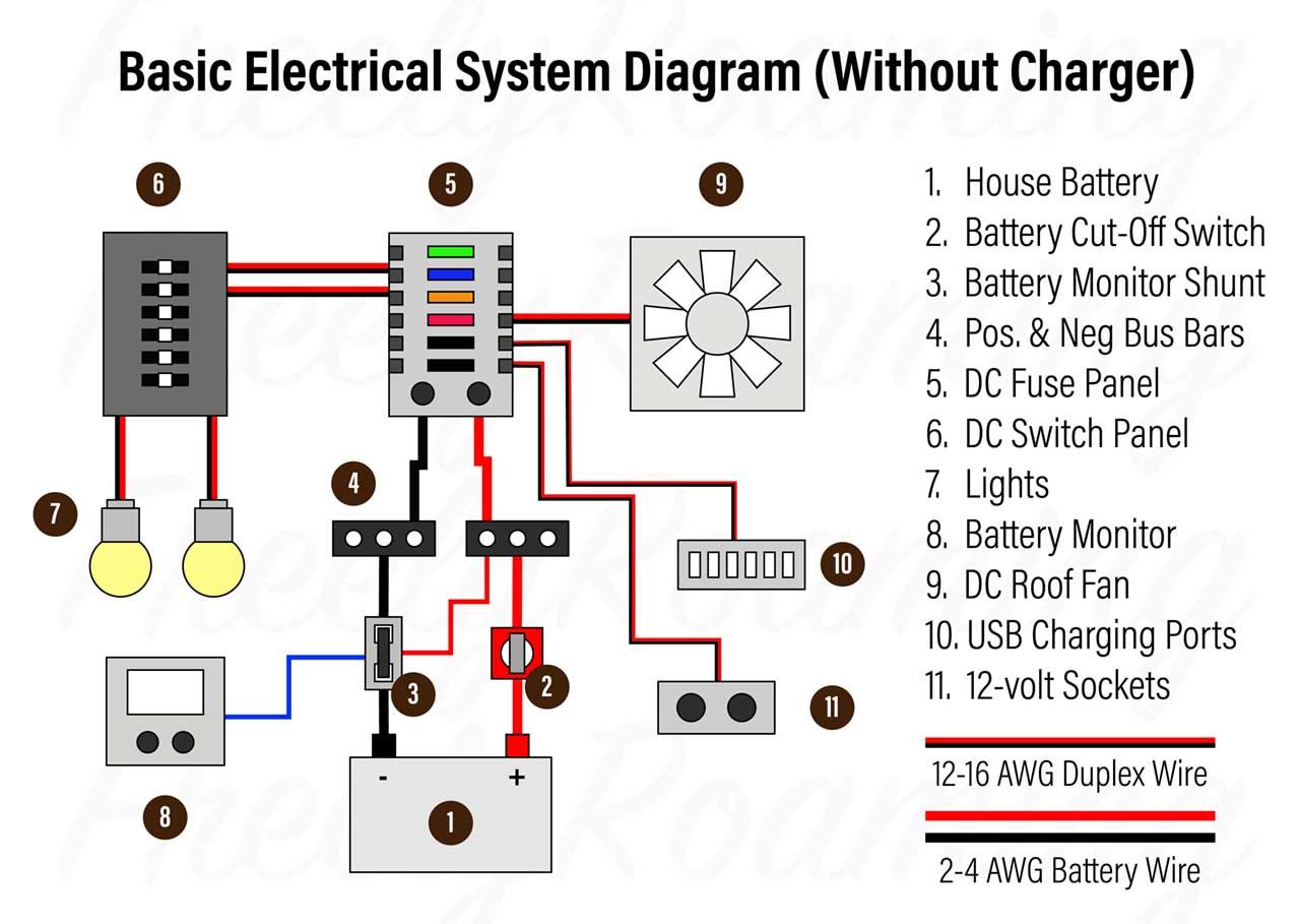 [DIAGRAM_3US]  5 Levels of Electrical Systems for Your Van Life Build Project – Which One  Are You? – Freely Roaming | Led Light 12v Wiring Diagram Pro Burner |  | Freely Roaming