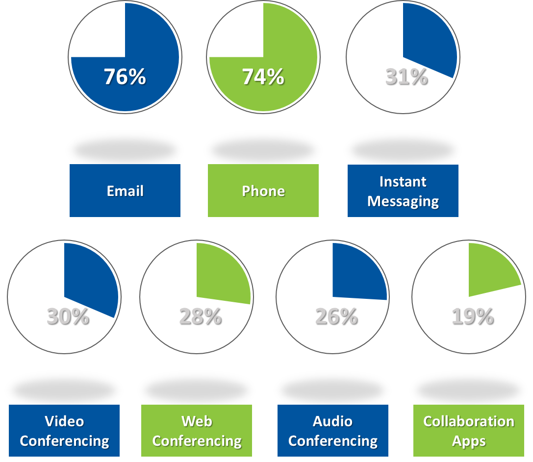Communications Percentages Graphic