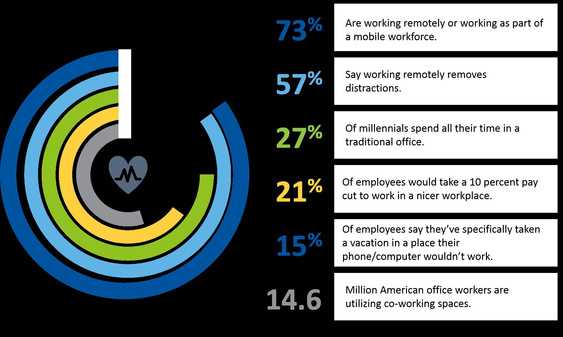 Employer Polls