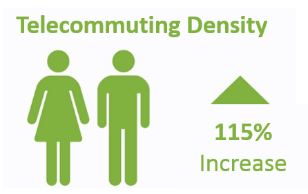 telecommuting density