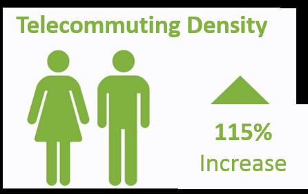 telecommuting density