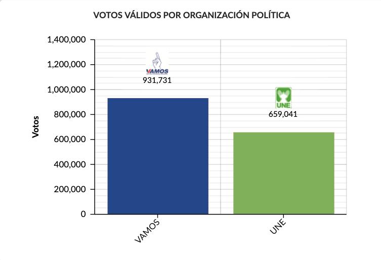 Sandra Torres después de votar que será presidenta de Guatemala