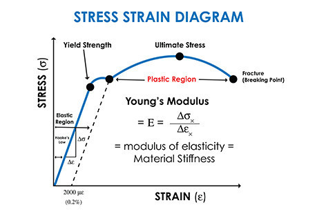 Stress Analysis Strain Gages Micro Measurements