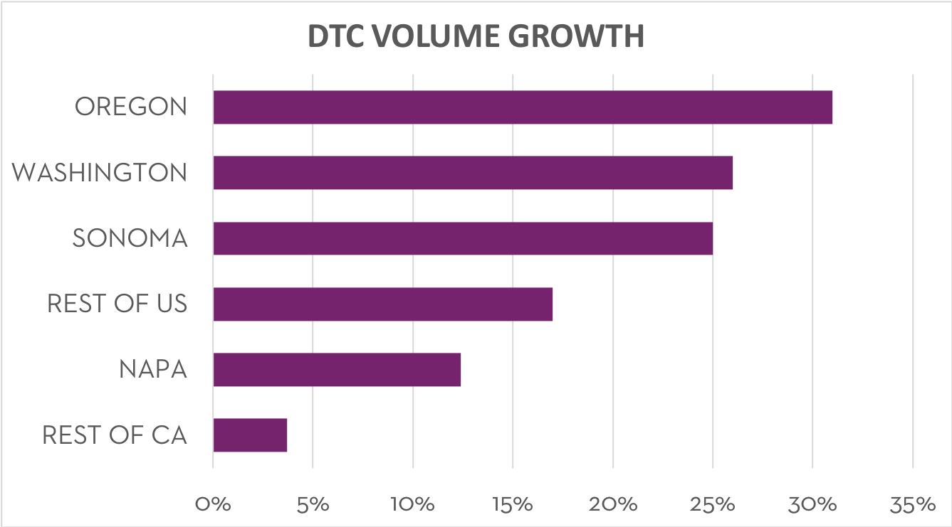 DTC Shipping Volume Growth 2017