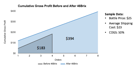 46 Brix Chart