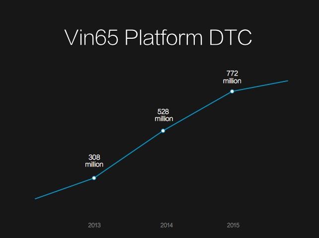 Vin65 Dtc Rising