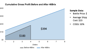 Want to grow DTC sales by 108%? 46Brix can help.