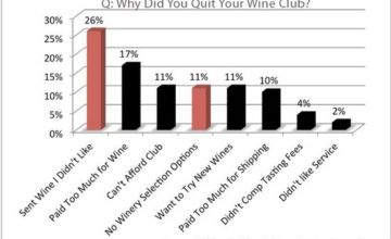 Customizing Wine Clubs