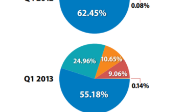 Social Media's Effect on Ecommerce