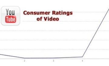 5 Stars Dominate Ratings (in Video and Wine)