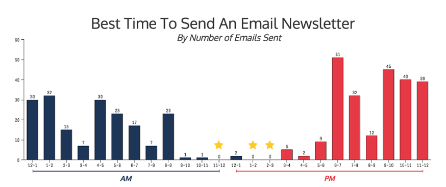 Best Time To Send An Email 1