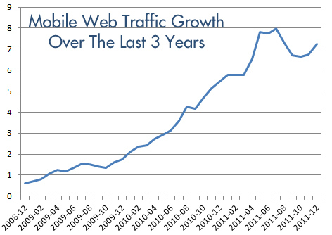 Mobile Traffic