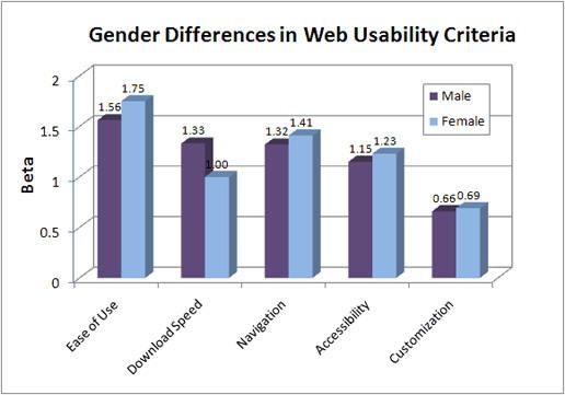 Web Usability Criteria