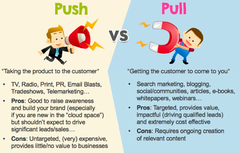 1-push-vs-pull-marketing.png