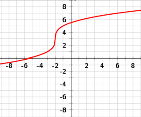 Cube root functions