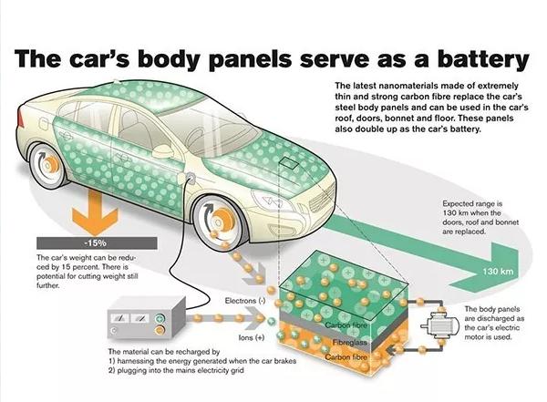 A级表面车身板中的复合材料:集成能源储存