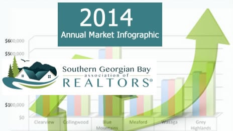 2014 Year End Real Estate Market Review Collingwood – Blue Mountains & Area – Infographic