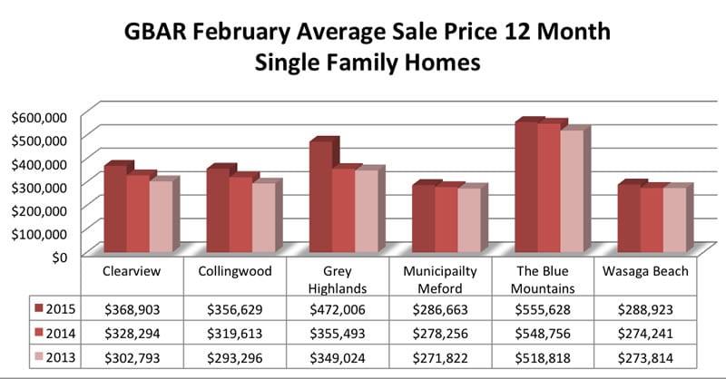2015-02-Av-Sales