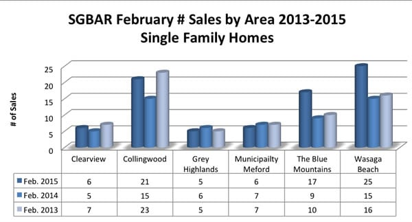 2015-02-Sales