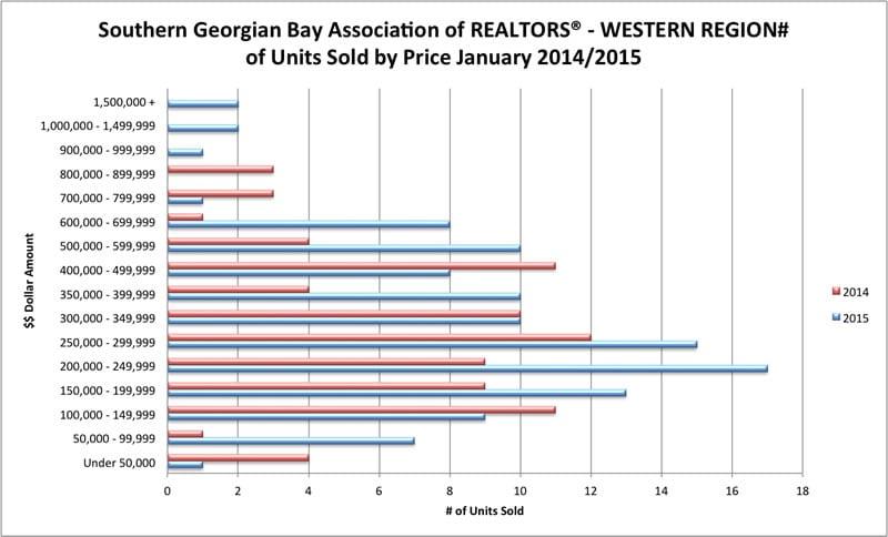 Sales - Western Region