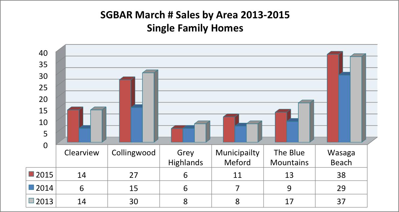 Sales-by-area-SGBAR