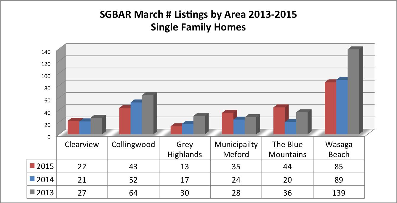 Listings-by-area-SGBAR