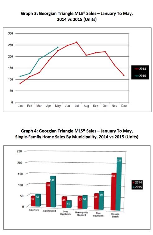 June 2015 - graph 3-4a