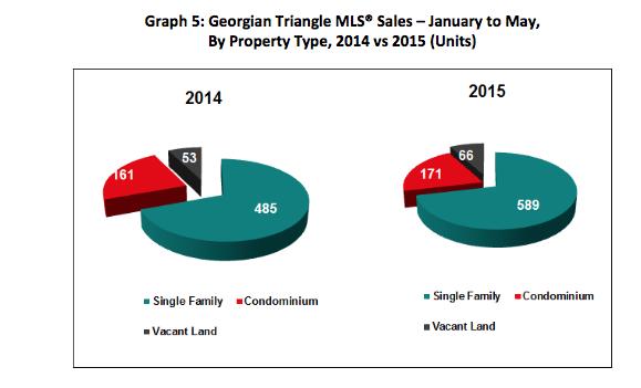 June 2015 - graph5