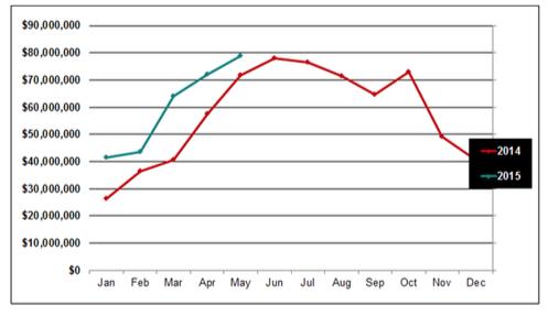 June2015-graph2
