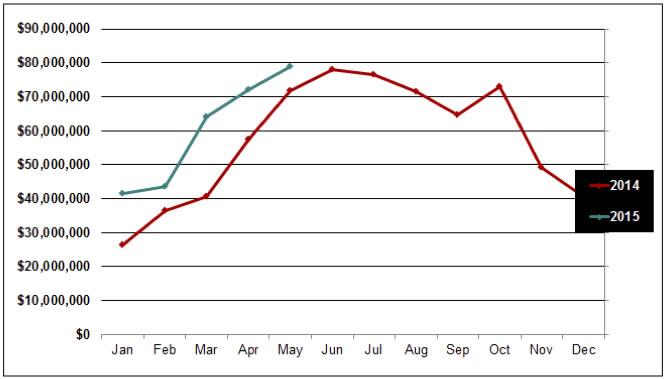 June-2015-graph-1