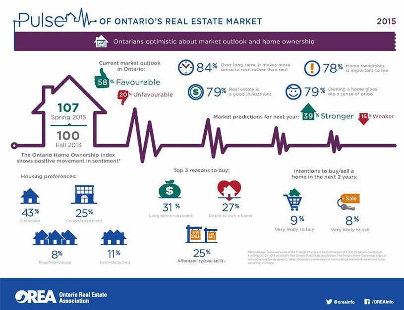 ontario-real-estate-market-2015