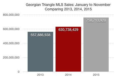 2015-nov-sales-dollar-volume