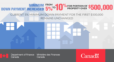 New Mortgage Down Payment Rules