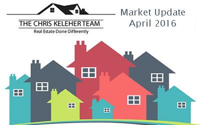 Collingwood – Blue Mountain Real Estate Market Update April 2016