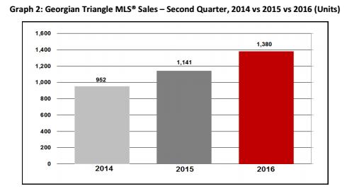 Graph-2-Q2-2016 Georgian Triangle Market Report.pdf - Google Drive