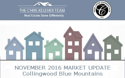 November 2016 Collingwood – Blue Mountain Real Estate Market Update
