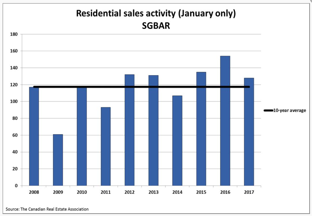 graph-sales-units-jan-17