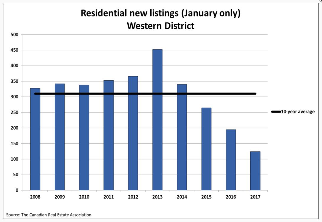 graph-listings-jan-2017