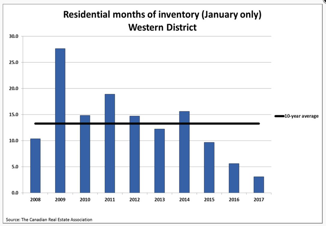 graph-inventory-months-jan17