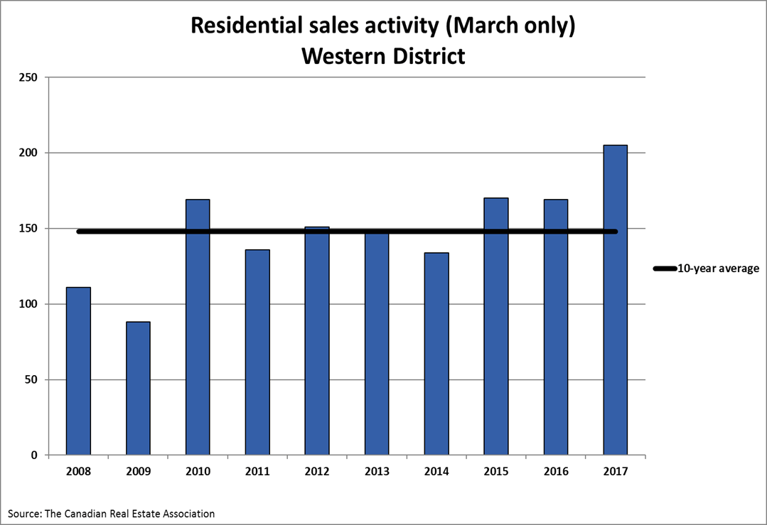 2017-march-res-sales