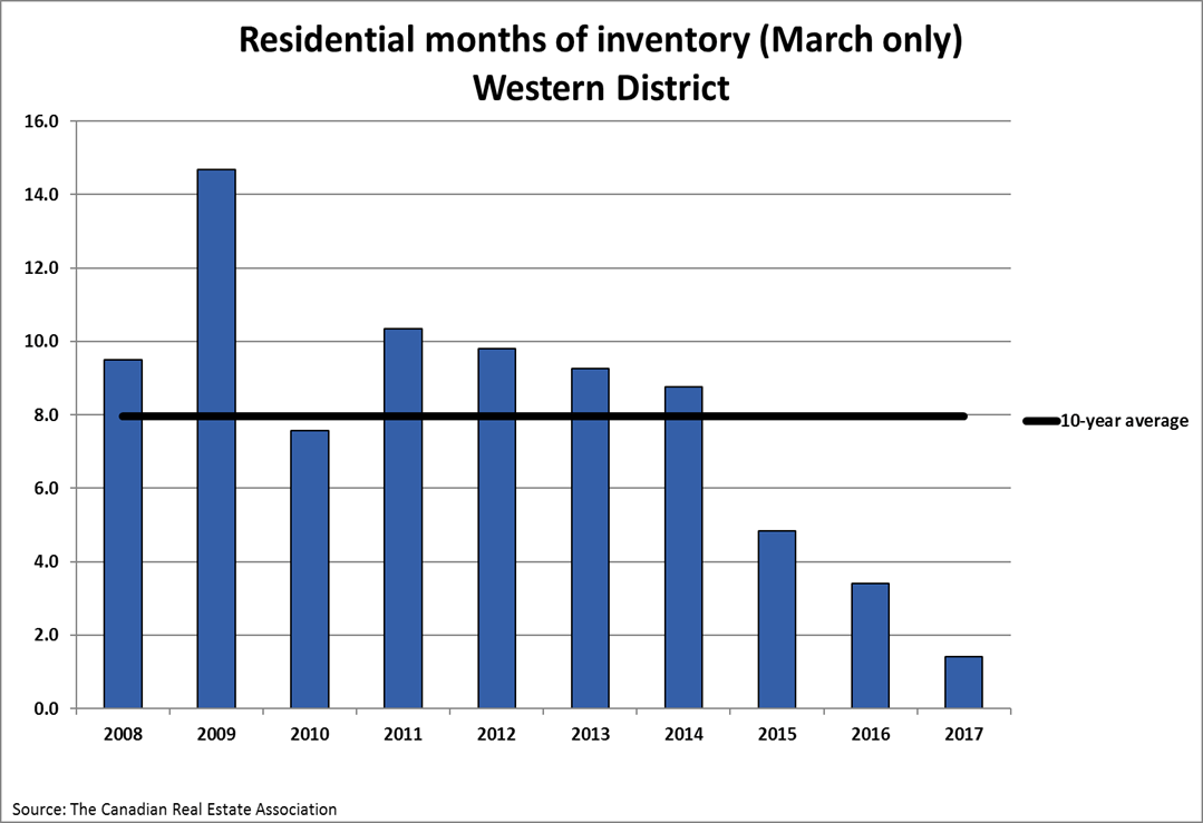 2017-march-inventory-months