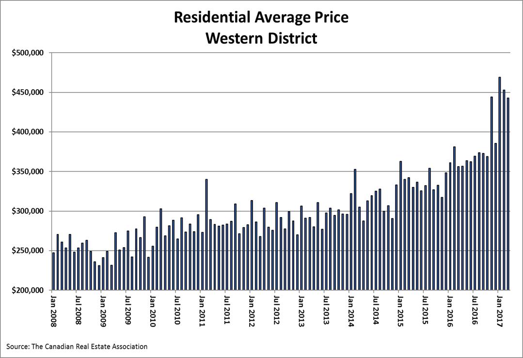 2017-march-av-price