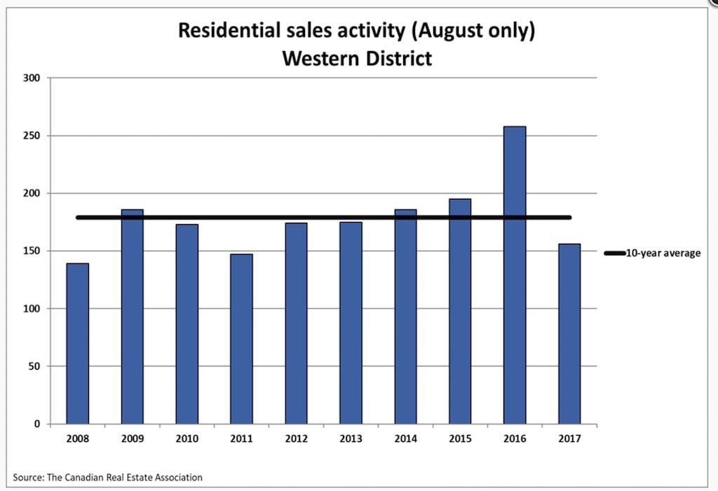 Residential-Sales-August-Western